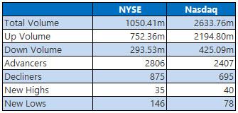 NYSE and Nasdaq Stats Nov 1