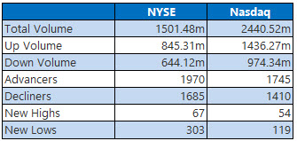 NYSE and Nasdaq Stats Nov 30