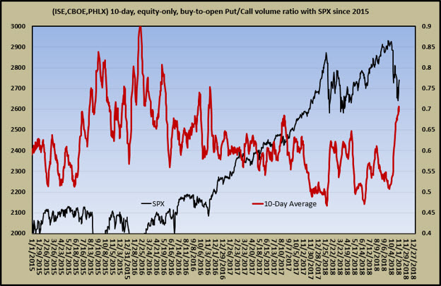 equity put-call ratio ahead of midterms