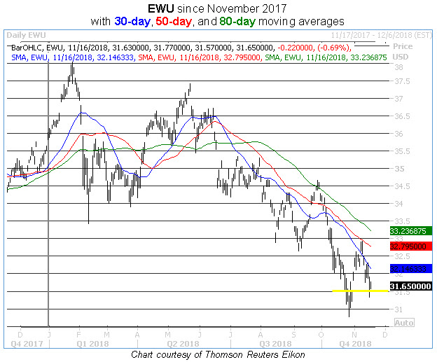 ewu daily price chart