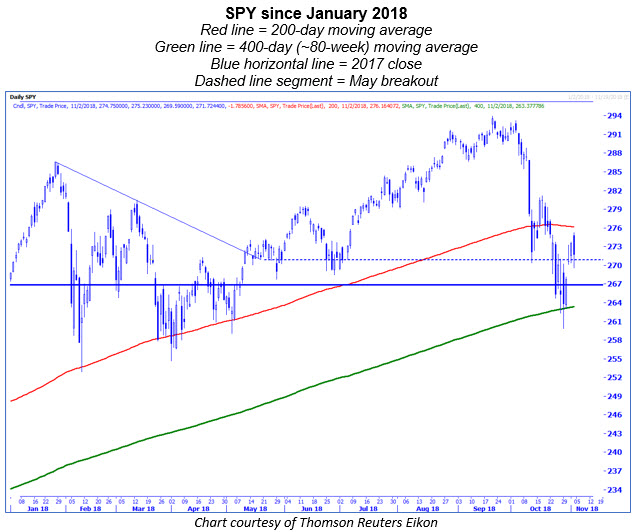 spy daily chart ytd 1102