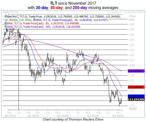 tlt daily chart 1109