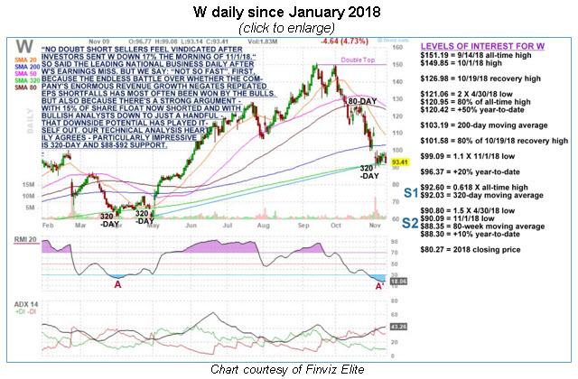 w daily sm chart wkpl