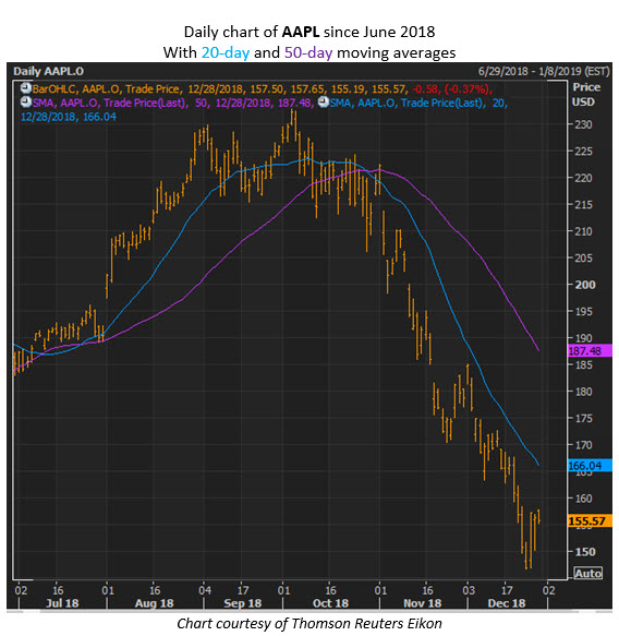 Aapl Quote: Analyst Targets 80% Upside For Apple Stock