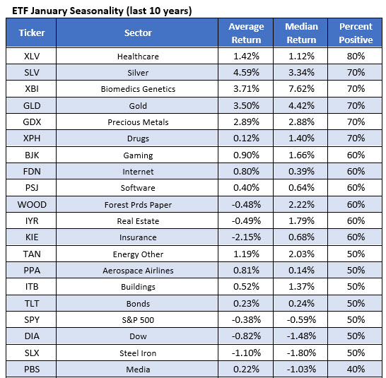 best ETFs january