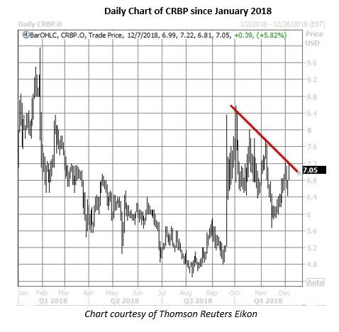 crbp stock daily price chart on dec 7