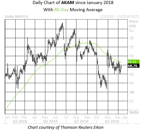Daily Stock Chart AKAM