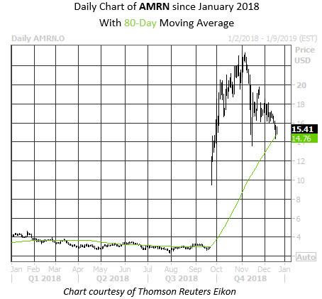 Daily Stock Chart AMRN