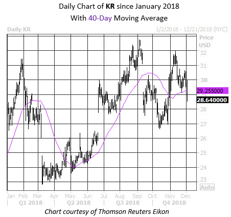 Daily Stock Chart KR
