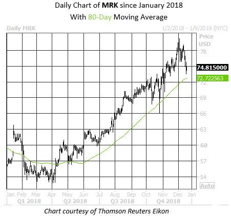 Daily Stock Chart MRK