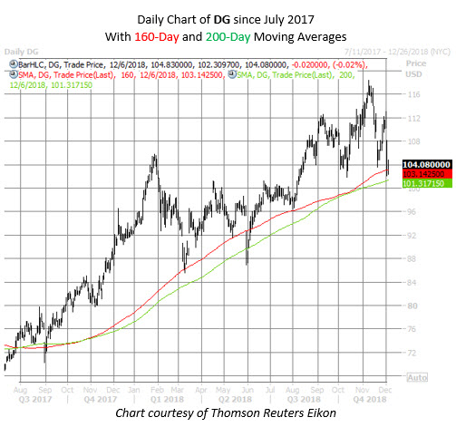 DG stock chart dec 6