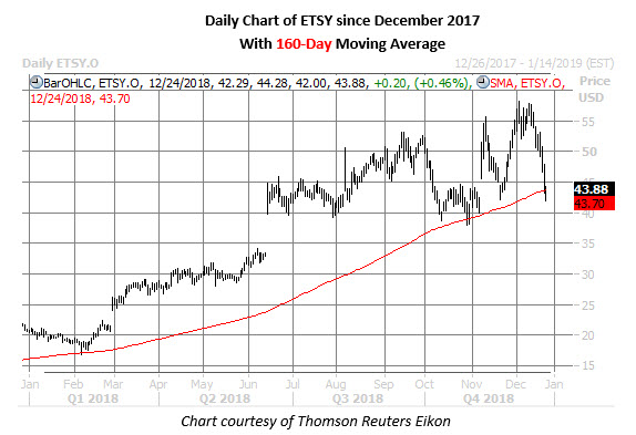 etsy stock daily price chart dec 24