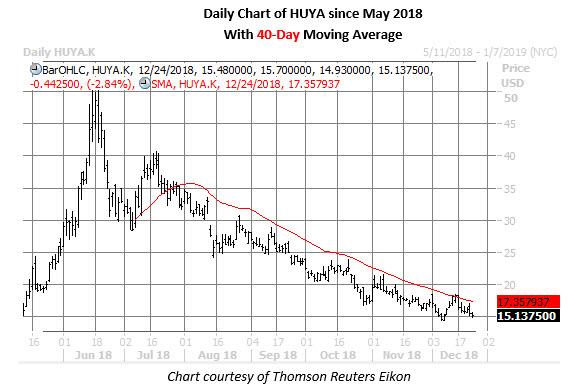 huya stock daily price chart dec 24