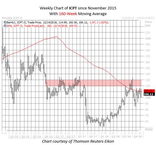 ICPT stock chart dec 14