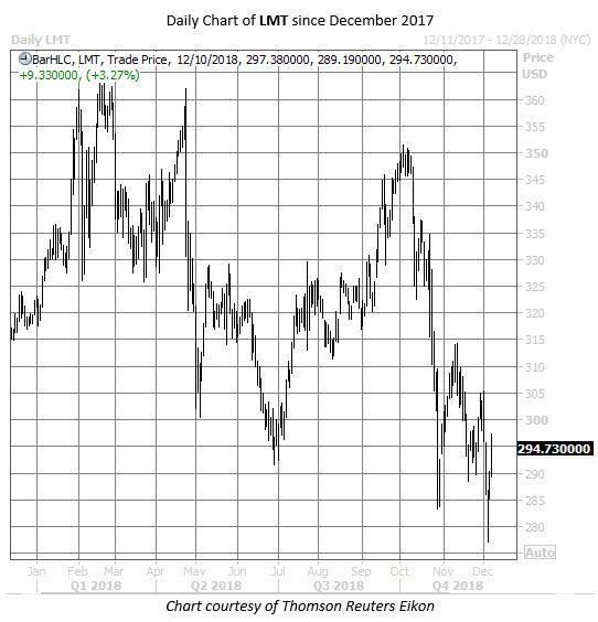 LMT stock chart dec 10