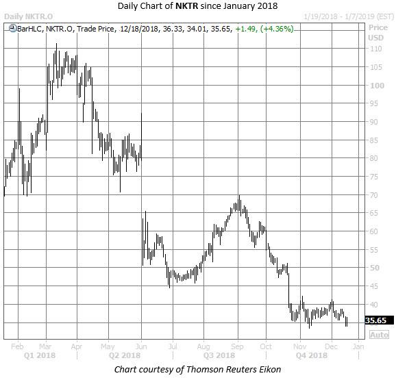 NKTR stock chart dec 18