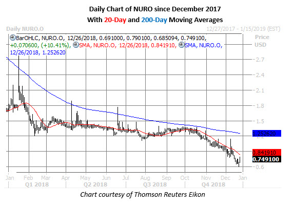 nuro stock chart on dec 26