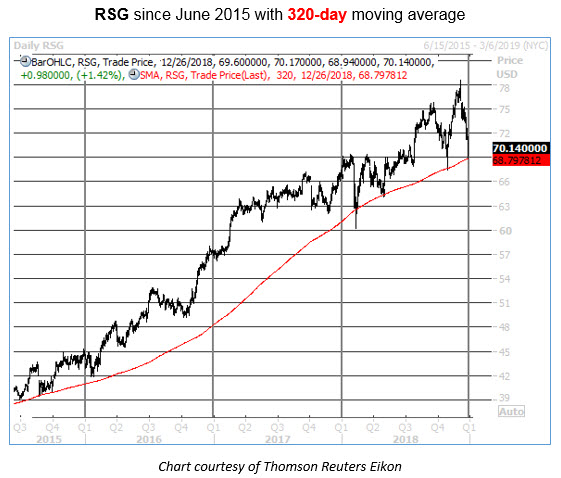 buy RSG stock pullbacks to this key trendline