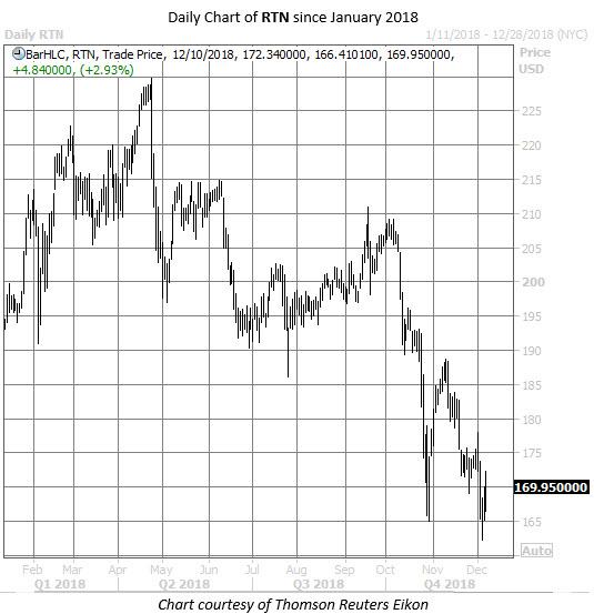 RTN stock chart dec 10