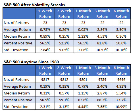 SPX after volatility streaks vs anytime