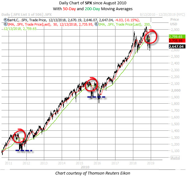 SPX chart death crosses