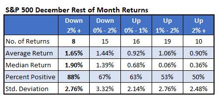SPX rest-of-month December returns
