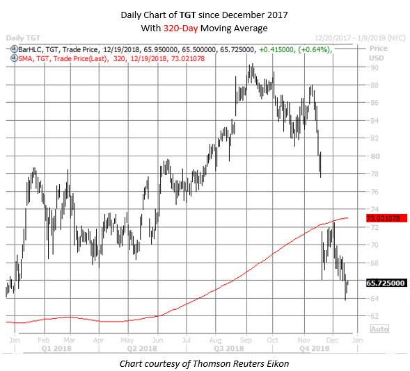 TGT stock chart dec 19