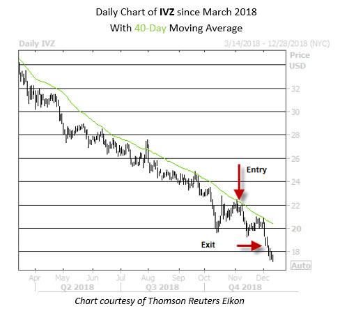 Trade PM IVZ