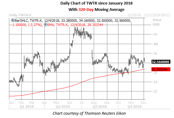 twitter stock daily chart dec 5
