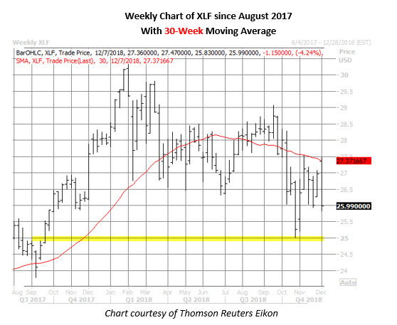 xlf etf weekly chart on dec 4