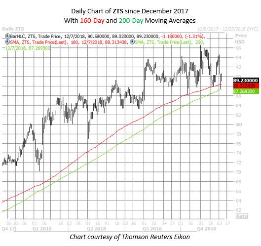 ZTS stock chart dec 7