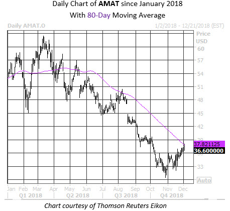 Midday Chart AMAT