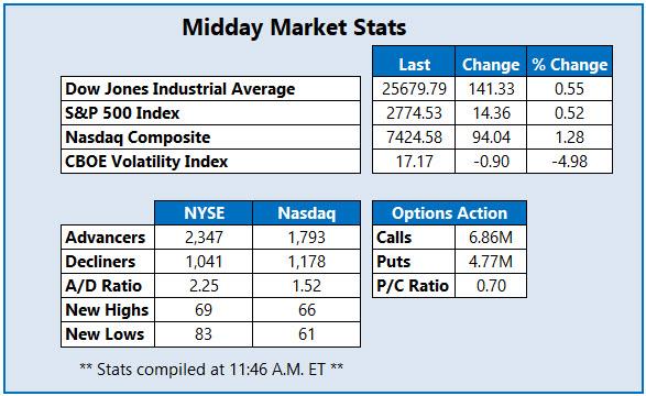 Midday Market Stats Dec 3