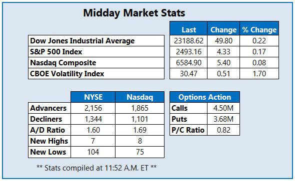 midday market stats december 28