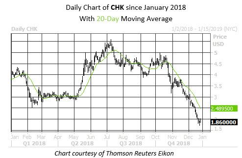 MMC Daily Chart CHK