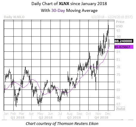 MMC Daily Chart XLNX