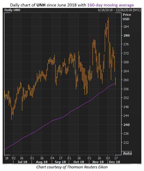 unh stock price december 17