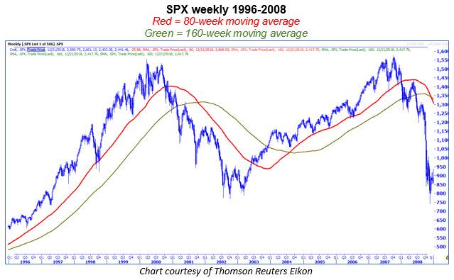 spx 80-160 week 1221-2