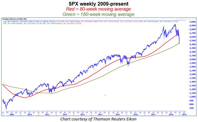 spx 80-160 week 1221