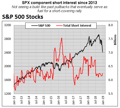 spx component short interest since 2013