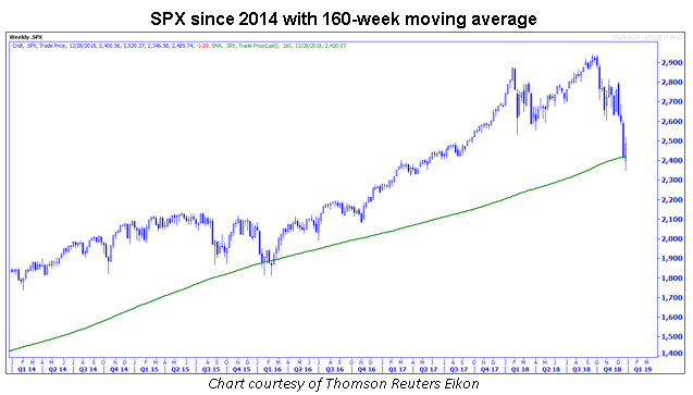 spx with 160-week ma 1228