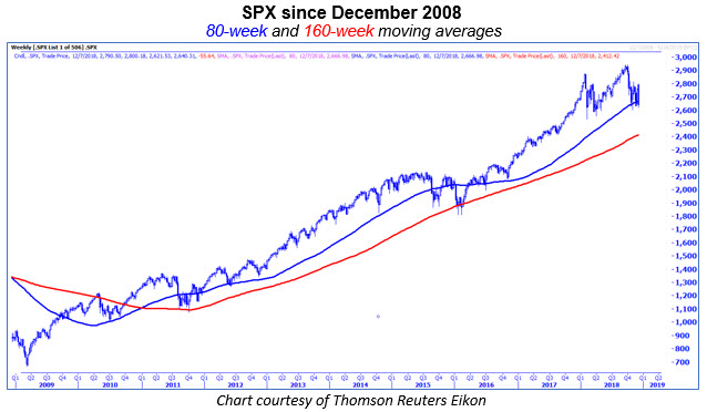 spx with 80-week and 160-week MAs