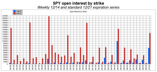 spy open interest by strike dec 2018