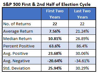 spx 1h vs 2h election cycle