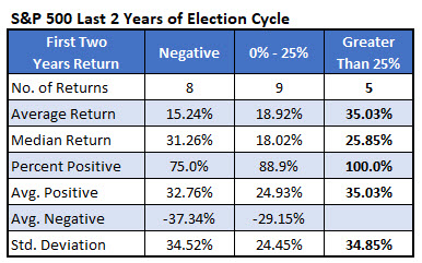 spx 2h election cycle