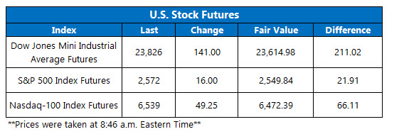 us stock index futures fair value on dec 18