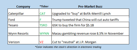stocks in the news premarket dec 3
