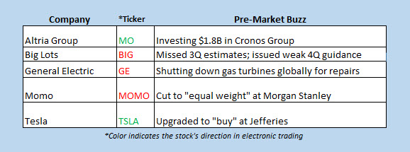 stocks in the news premarket dec 7
