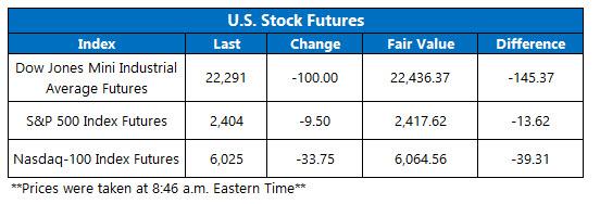 us stock index futures fair value on dec 24