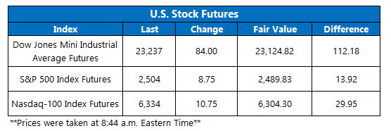 us stock market futures fair value on dec 28